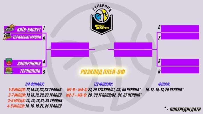 Визначено календар плей-оф баскетбольної Суперліги