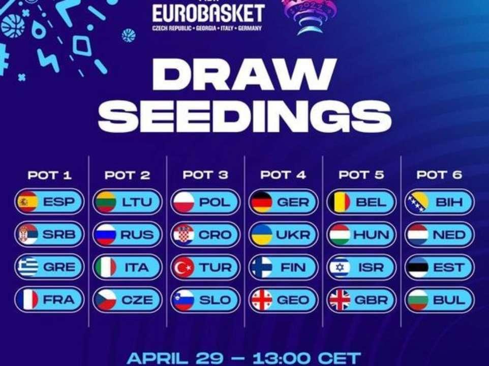 Сборная Украины — в четвертой корзине жеребьевки Евробаскета-2022